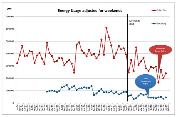 Energy chart showing first month of new compressor usage has resulted in savings of 50-60% of costs